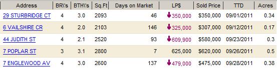 Nanuet real estate market report for homes sold in September 2011