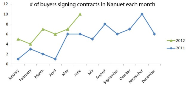 Month by Month, how many buyers sign real estate contracts on Nanuet Homes, Rockland County NY